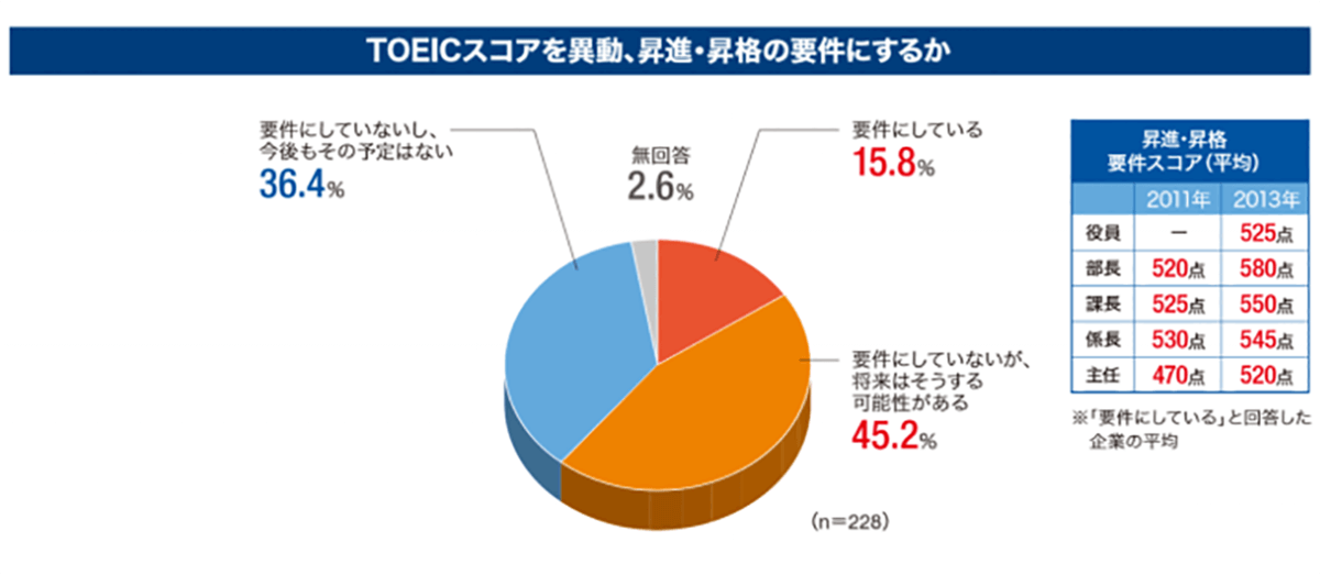 TOEIC 昇進
